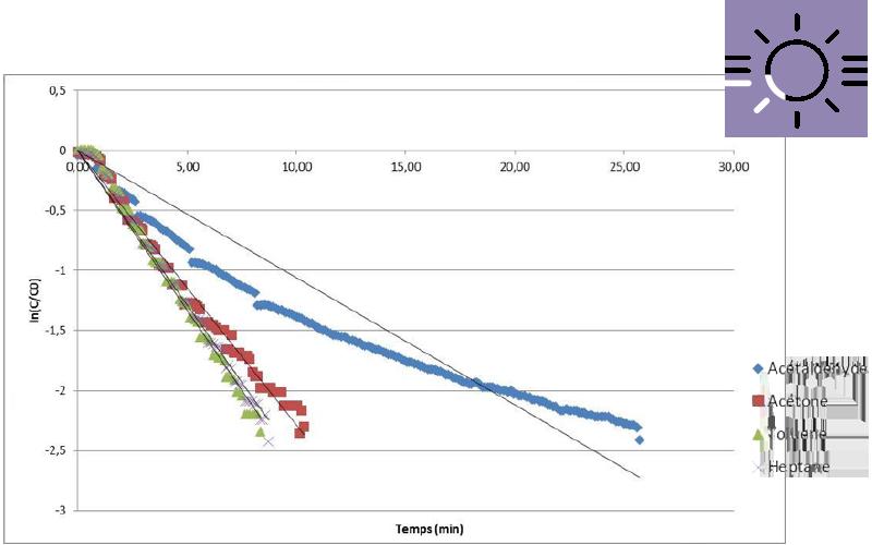 Evolution du niveau de gaz présent dans l'air lors du test en laboratoire du Purificateur d'air Lux Air