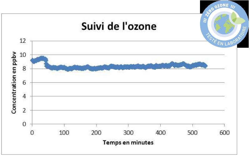 Evolution de l'ozone présent dans l'air lors du test en laboratoire du Purificateur d'air Lux Air